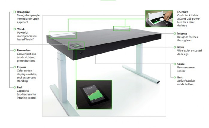 The Stir Smart Kinetic Desk is an example of the future of interior desgn, and the integration of technology in the future of interior design.